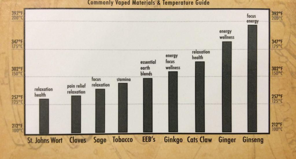 charte de température d'inhlation